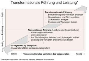 Transformationale Führung, Kulturwandel im Gesundheitswesen